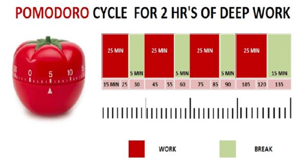 Một quy trình Pomodoro kéo dài 25 phút, nghỉ 5 phút